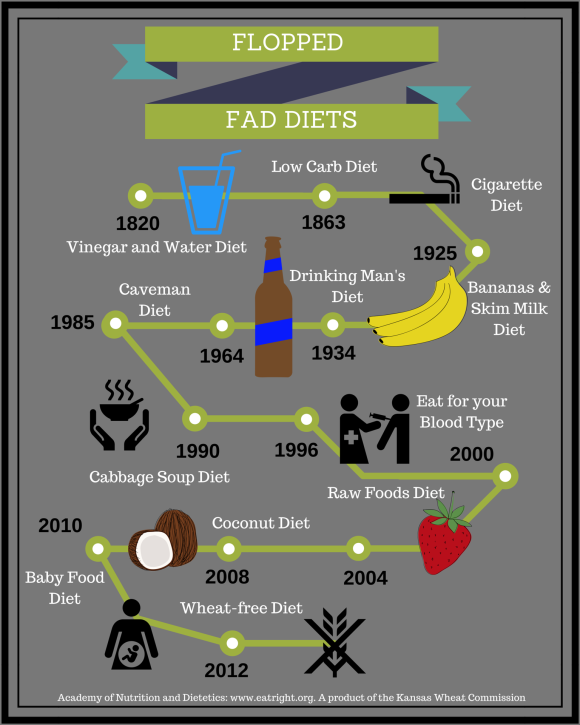 Created for the Kansas State Fair to inform consumers about fad diets during my time as Kansas Wheat Communications Intern.